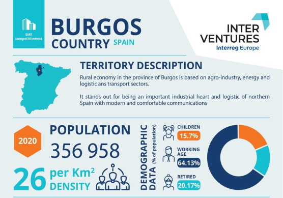 SODEBUR y CEEI BURGOS impulsan la internacionalización de las pymes en el medio rural a través del proyecto INTERVENTURES